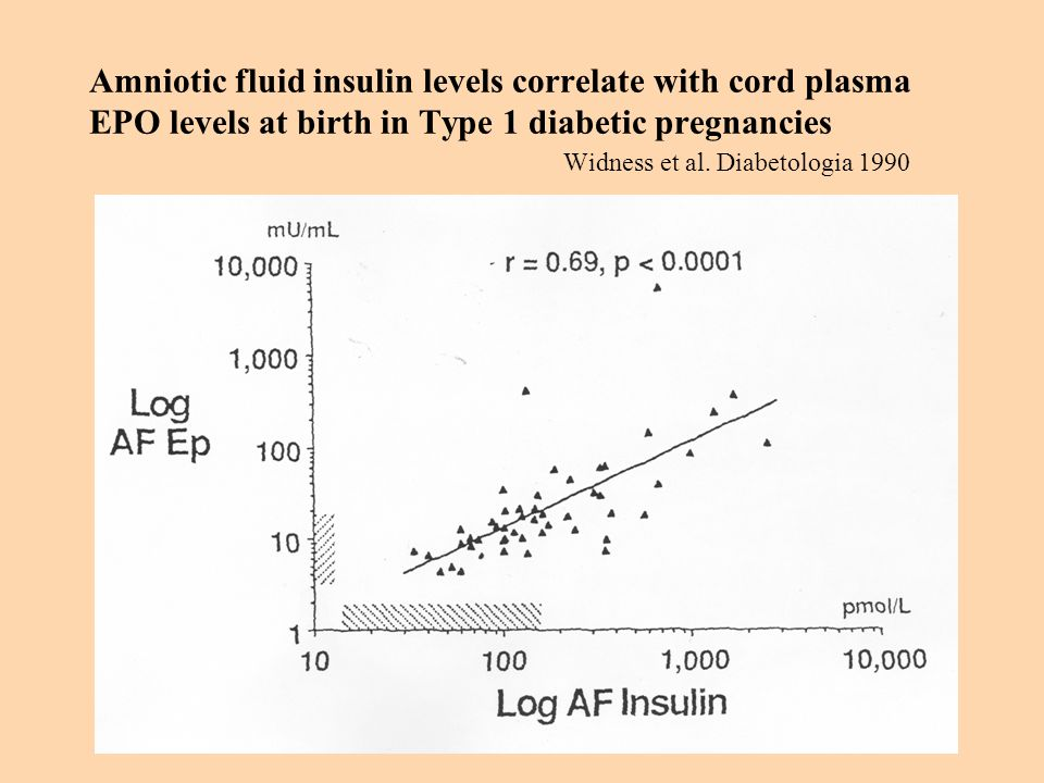 Amniotic fluid insulin levels correlate with cord plasma EPO levels at birth in Type 1 diabetic pregnancies Widness et al.