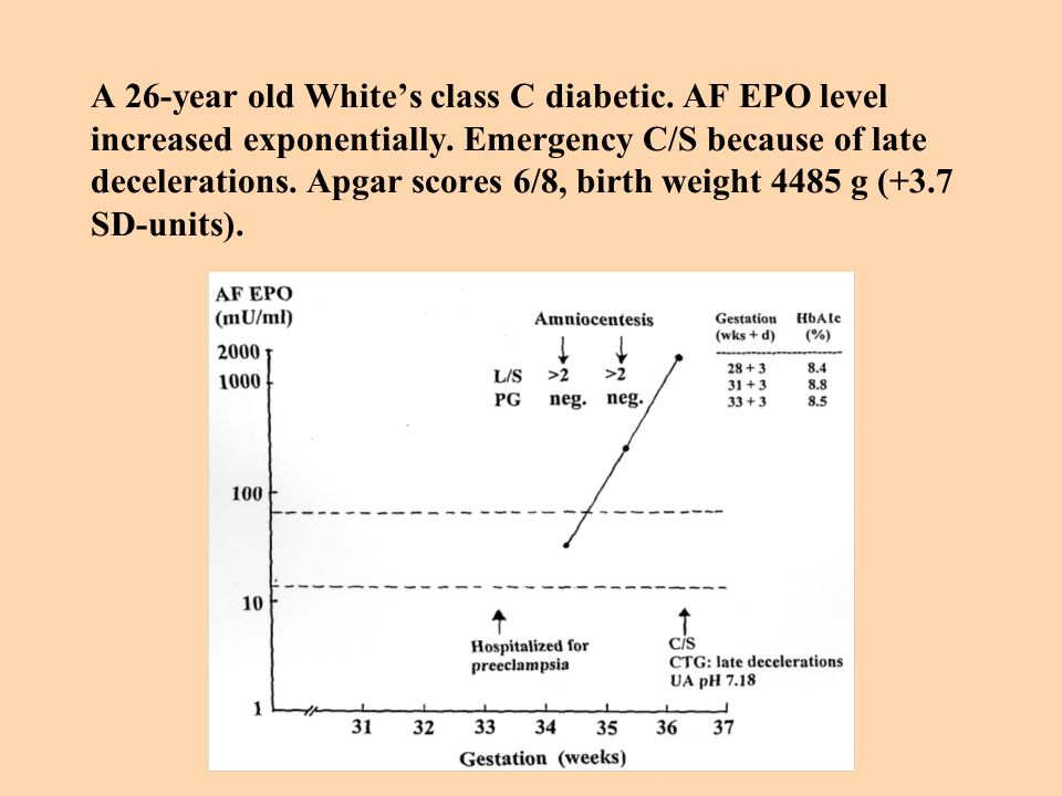 A 26-year old White's class C diabetic.AF EPO level increased exponentially.