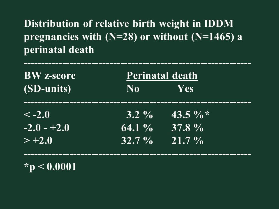 Distribution of relative birth weight in IDDM pregnancies with (N=28) or without (N=1465) a perinatal death --------------------------------------------------------------- BW z-score Perinatal death (SD-units) No Yes --------------------------------------------------------------- +2.0 32.7 % 21.7 % --------------------------------------------------------------- *p < 0.0001