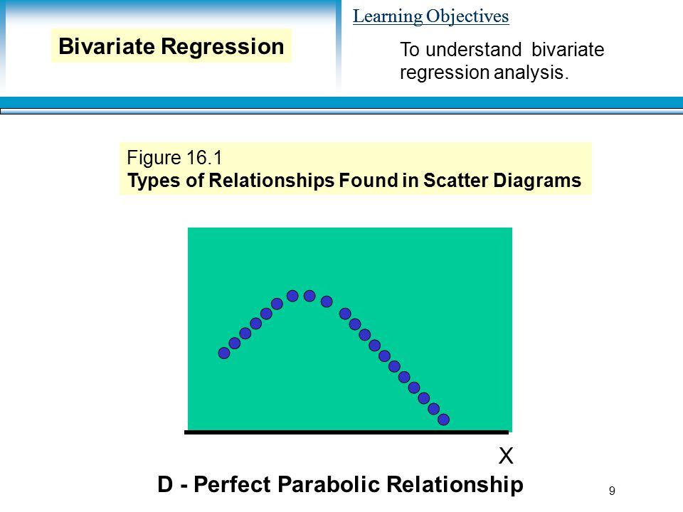 Learning Objectives 9 X D - Perfect Parabolic Relationship Figure 16.1 Types of Relationships Found in Scatter Diagrams To understand bivariate regression analysis.