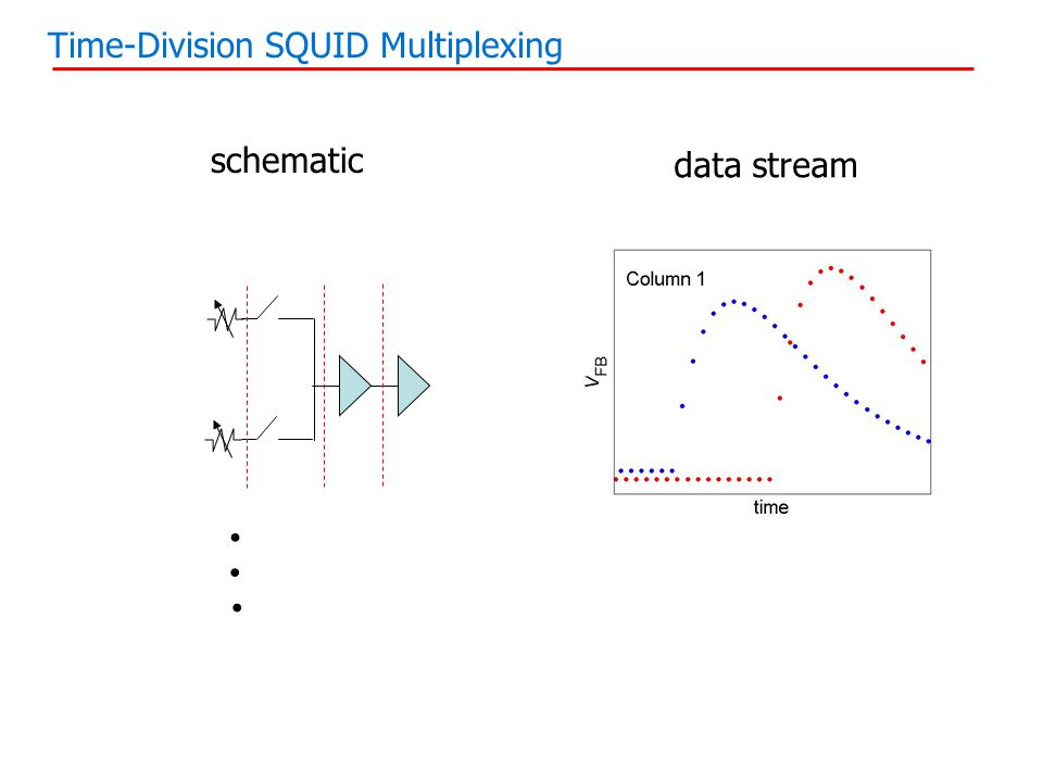 Time-Division SQUID Multiplexing schematic data stream...