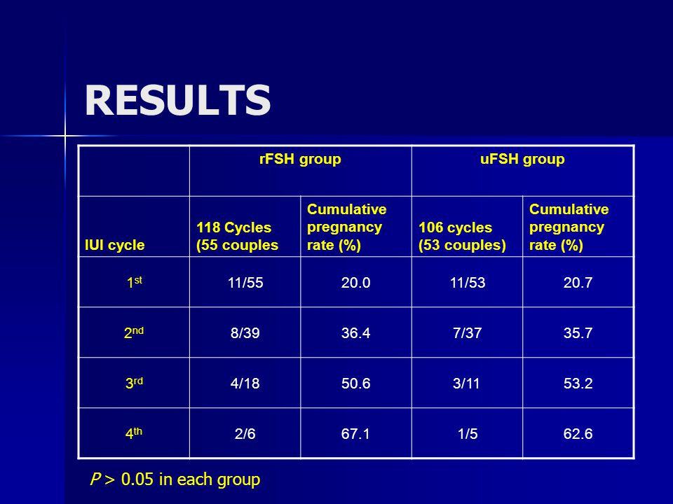 rFSH groupuFSH group IUI cycle 118 Cycles (55 couples Cumulative pregnancy rate (%) 106 cycles (53 couples) Cumulative pregnancy rate (%) 1 st 11/5520