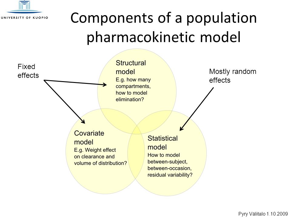 Pyry Välitalo 1.10.2009 Components of a population pharmacokinetic model Fixed effects Mostly random effects