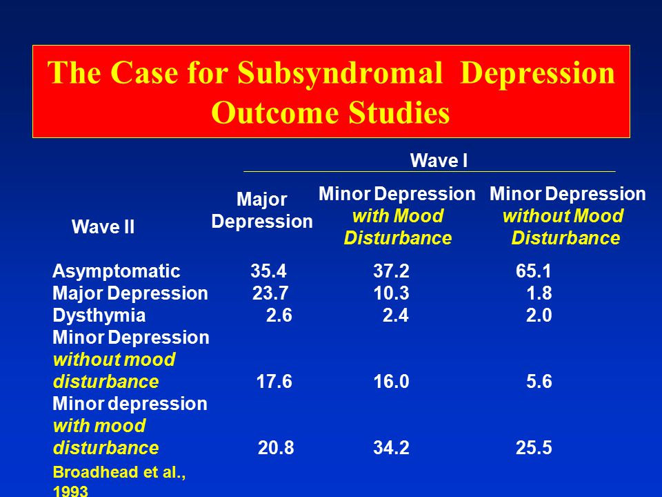 The Case for Subsyndromal Depression Outcome Studies Asymptomatic 35.4 37.265.1 Major Depression 23.7 10.3 1.8 Dysthymia 2.6 2.4 2.0 Minor Depression without mood disturbance 17.6 16.0 5.6 Minor depression with mood disturbance 20.8 34.225.5 Wave II Major Depression Minor Depression with Mood Disturbance Minor Depression without Mood Disturbance Wave I Broadhead et al., 1993