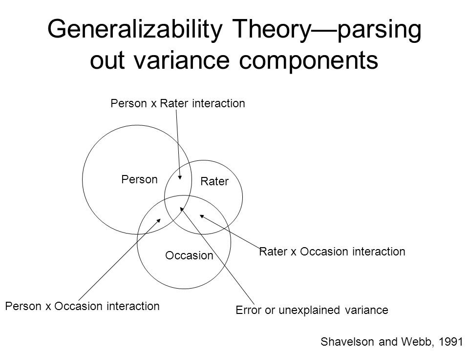 Generalizability Theory—parsing out variance components Person Occasion Rater Rater x Occasion interaction Person x Rater interaction Person x Occasio