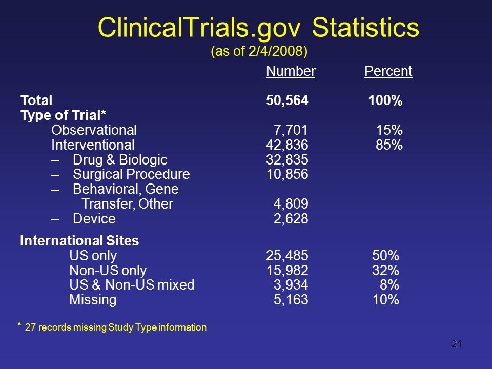 21 ClinicalTrials.gov Statistics (as of 2/4/2008) NumberPercent Total50,564 100% Type of Trial* Observational 7,701 15% Interventional42,836 85% –Drug & Biologic32,835 –Surgical Procedure10,856 –Behavioral, Gene Transfer, Other 4,809 –Device 2,628 International Sites US only25,485 50% Non-US only15,982 32% US & Non-US mixed 3,934 8% Missing 5,163 10% * 27 records missing Study Type information