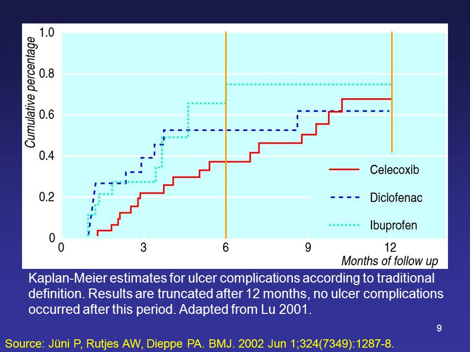 9 Kaplan-Meier estimates for ulcer complications according to traditional definition.