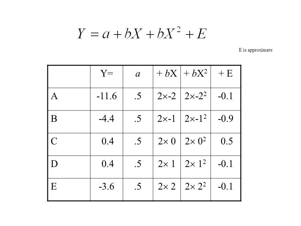 Y=a+ bX+ bX 2 + E A-11.6.5 2  -22  -2 2 -0.1 B-4.4.5 2  -12  -1 2 -0.9 C 0.4.5 2  02  0 2 0.5 D 0.4.5 2  12  1 2 -0.1 E-3.6.5 2 22 22 222 22 -0.1 E is approximate