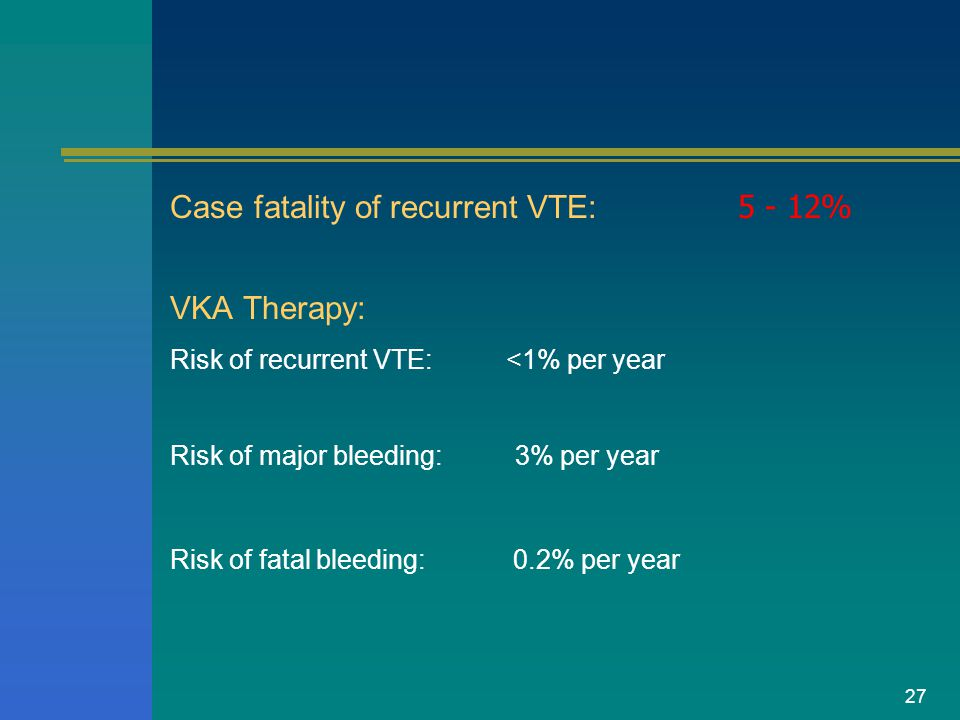 27 Case fatality of recurrent VTE: 5 - 12% VKA Therapy: Risk of recurrent VTE: <1% per year Risk of major bleeding: 3% per year Risk of fatal bleeding: 0.2% per year