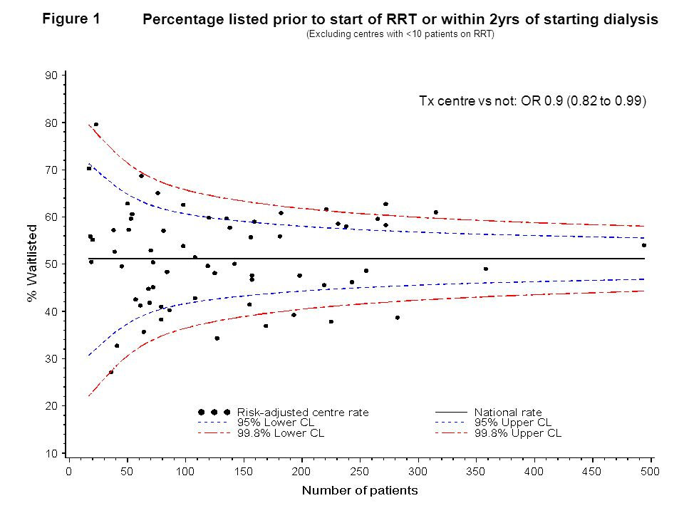 Percentage listed prior to start of RRT or within 2yrs of starting dialysis (Excluding centres with <10 patients on RRT) Figure 1 Tx centre vs not: OR