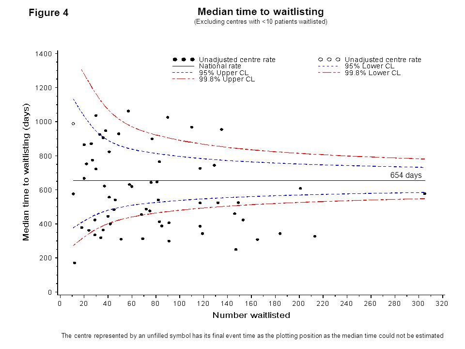 Median time to waitlisting (Excluding centres with <10 patients waitlisted) The centre represented by an unfilled symbol has its final event time as t