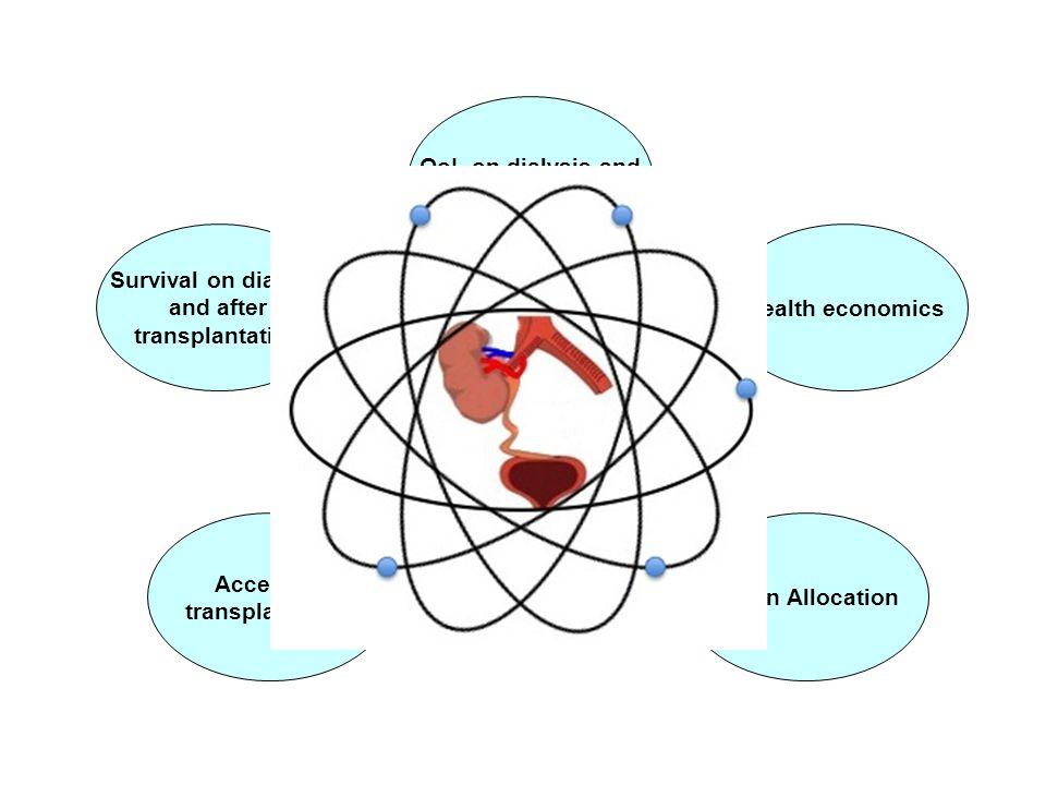 Survival on dialysis and after transplantation Health economics QoL on dialysis and transplantation ATTOM Organ Allocation Access to transplantation