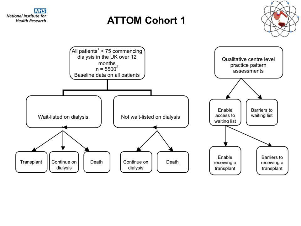 ATTOM Cohort 1