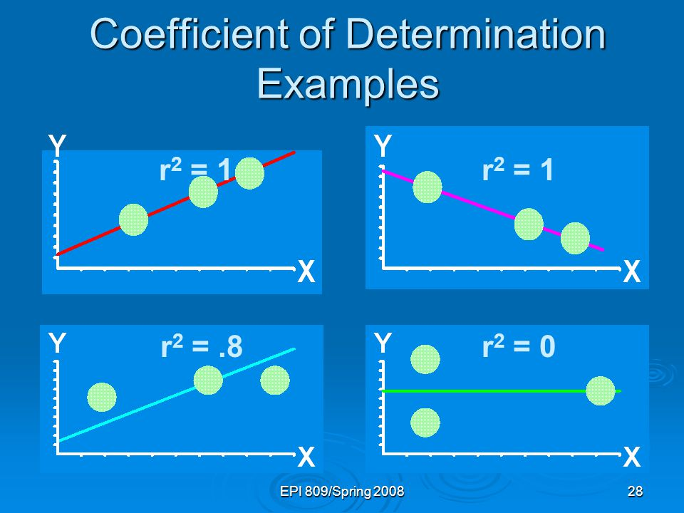 EPI 809/Spring 200828 Coefficient of Determination Examples r 2 = 1 r 2 =.8r 2 = 0