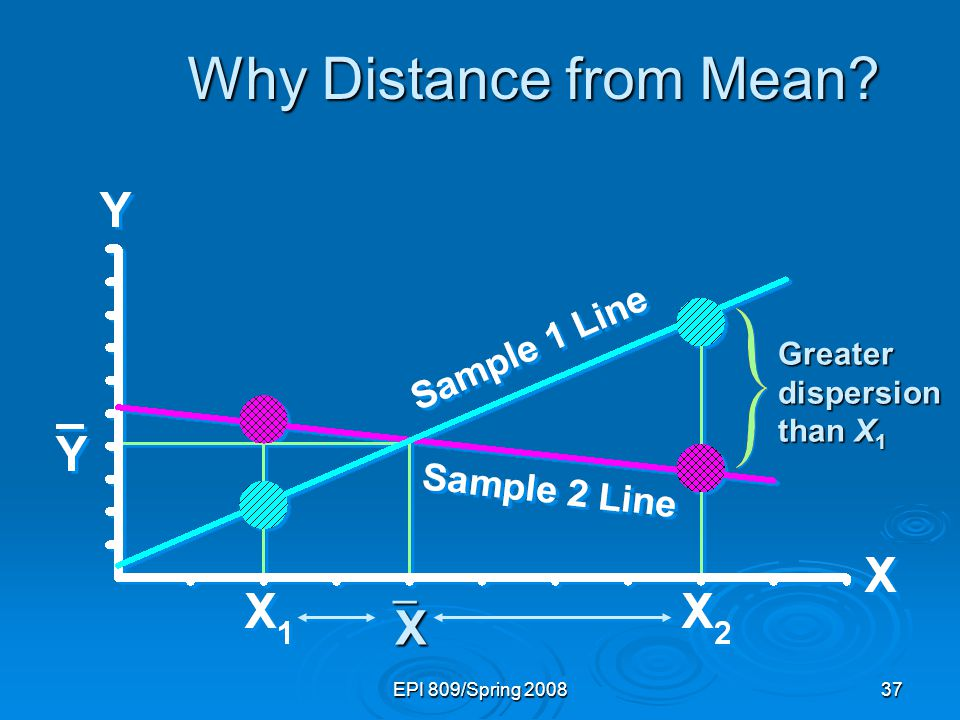 EPI 809/Spring 200837 Why Distance from Mean Greater dispersion than X 1 XXXX