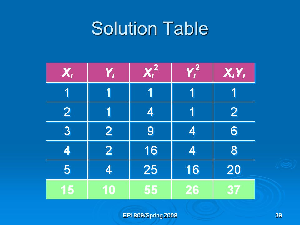 EPI 809/Spring 200839 Solution Table