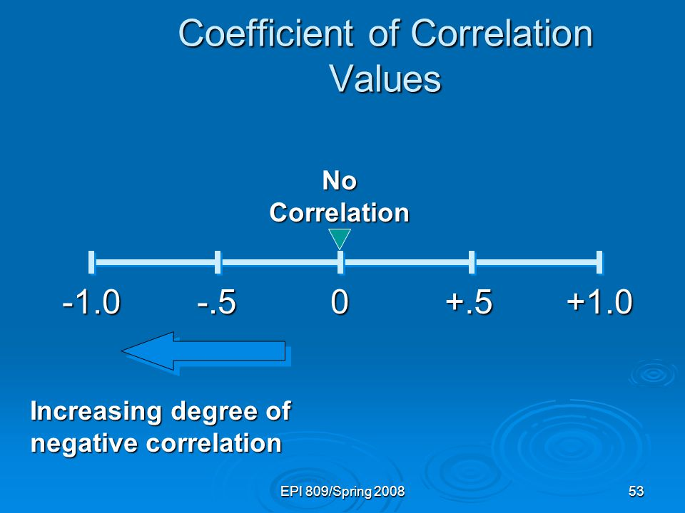 EPI 809/Spring 200853 Coefficient of Correlation Values +1.00 Increasing degree of negative correlation -.5+.5 No Correlation