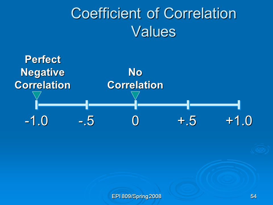 EPI 809/Spring Coefficient of Correlation Values Perfect Negative Correlation No Correlation