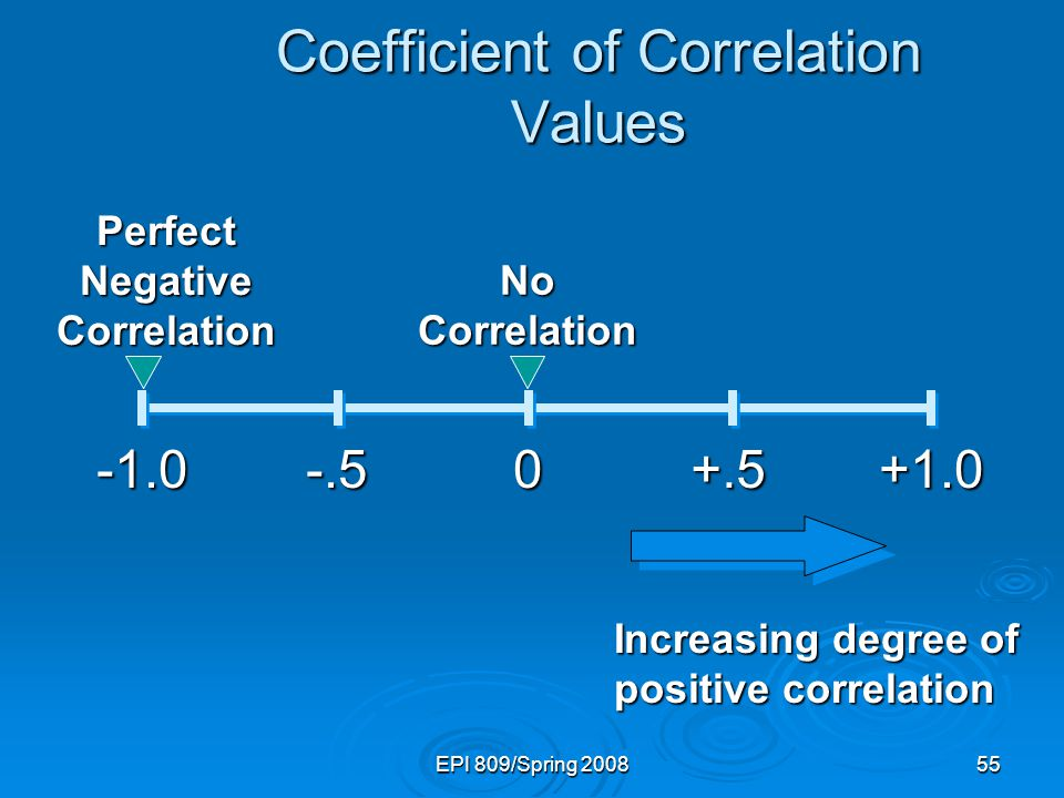 EPI 809/Spring 200855 Coefficient of Correlation Values +1.00-.5+.5 Perfect Negative Correlation No Correlation Increasing degree of positive correlation