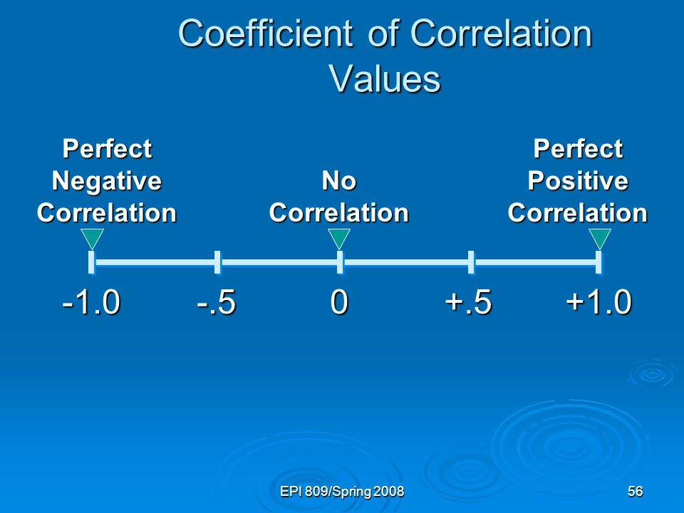 EPI 809/Spring Coefficient of Correlation Values Perfect Positive Correlation Perfect Negative Correlation No Correlation