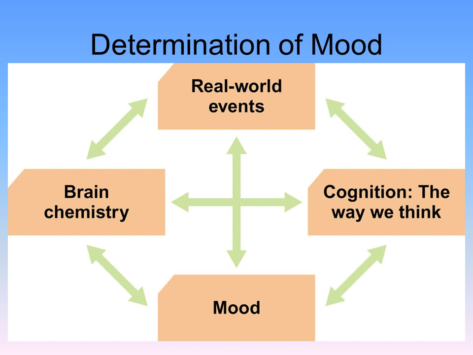 Determination of Mood