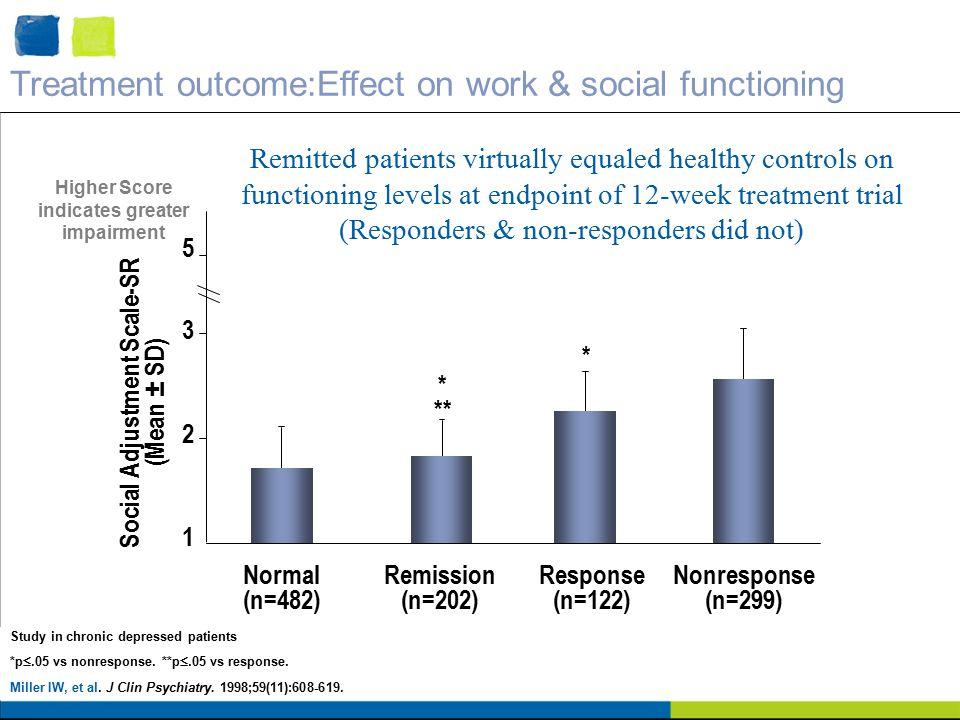 Study in chronic depressed patients *p .05 vs nonresponse.