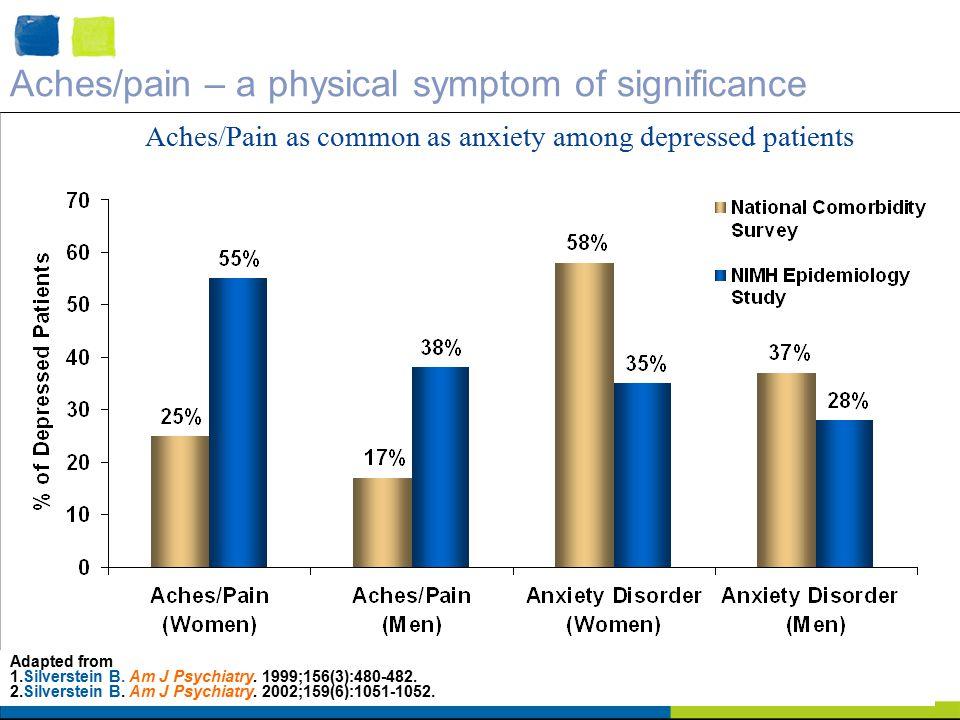 Adapted from 1.Silverstein B. Am J Psychiatry. 1999;156(3):480-482.