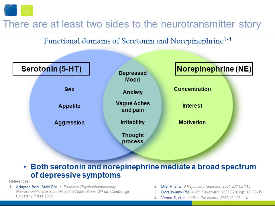 There are at least two sides to the neurotransmitter story Sex Appetite Aggression Concentration Interest Motivation Depressed Mood Anxiety Irritability Thought process References: 1.Adapted from: Stahl SM.