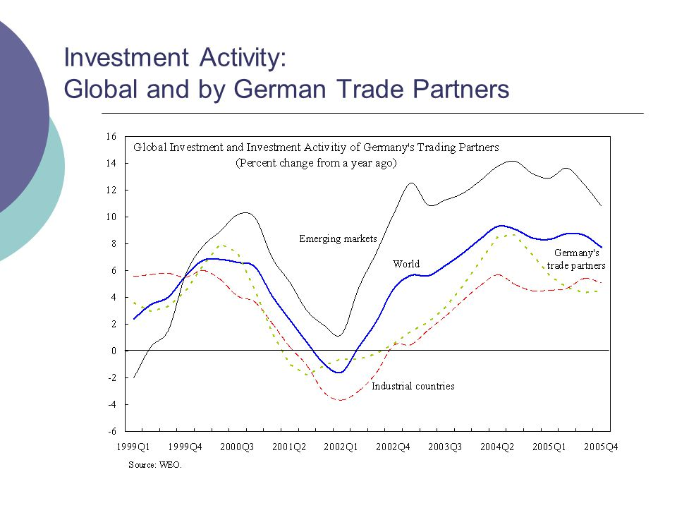 Investment Activity: Global and by German Trade Partners