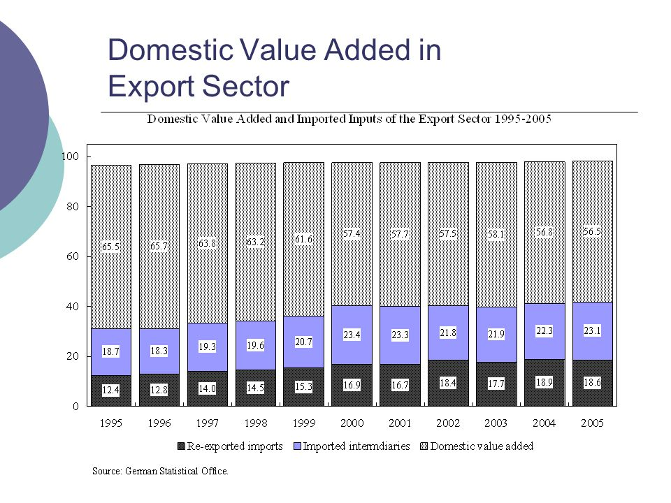 Domestic Value Added in Export Sector