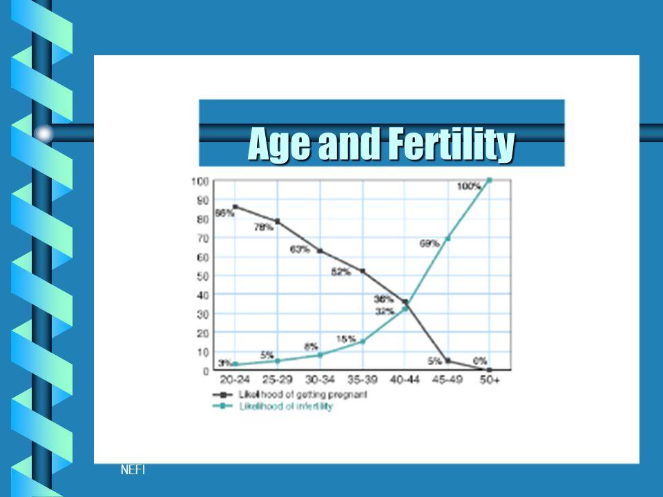 NEFI Age and Fertility