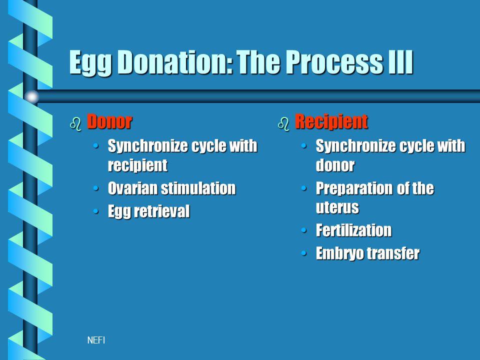 NEFI Egg Donation: The Process III b Donor Synchronize cycle with recipientSynchronize cycle with recipient Ovarian stimulationOvarian stimulation Egg retrievalEgg retrieval b Recipient Synchronize cycle with donorSynchronize cycle with donor Preparation of the uterusPreparation of the uterus FertilizationFertilization Embryo transferEmbryo transfer
