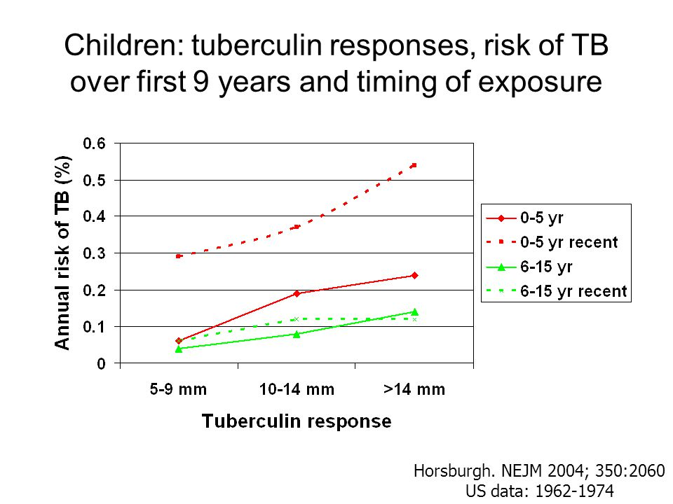 Children: tuberculin responses, risk of TB over first 9 years and timing of exposure Horsburgh.