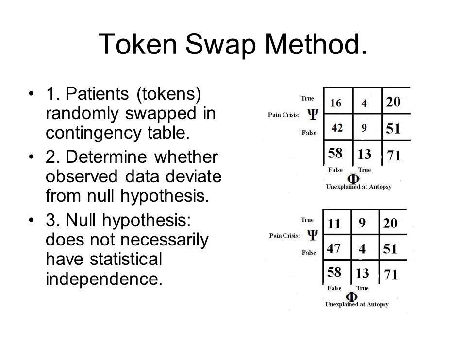 Token Swap Method.1. Patients (tokens) randomly swapped in contingency table.