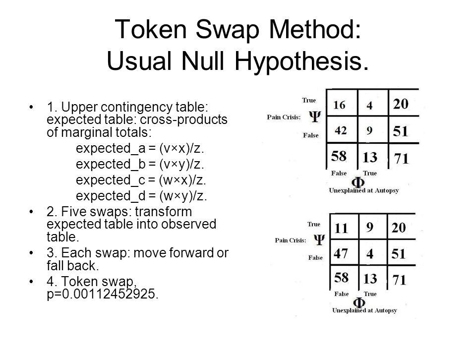 Token Swap Method: Usual Null Hypothesis.1.