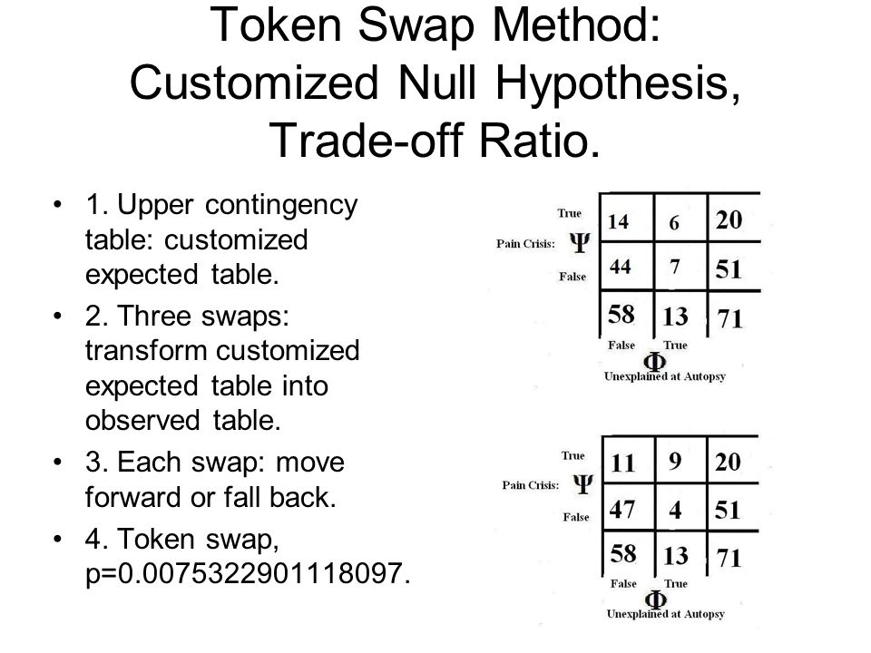 Token Swap Method: Customized Null Hypothesis, Trade-off Ratio. 1. Upper contingency table: customized expected table. 2. Three swaps: transform custo