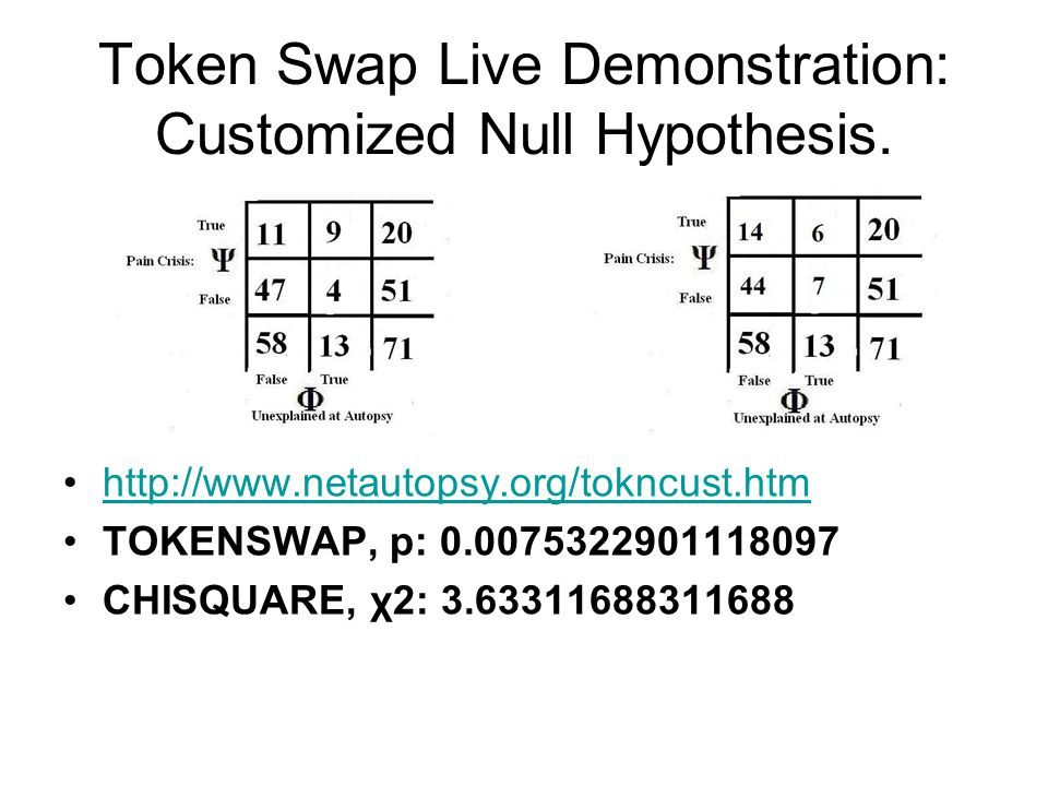 Token Swap Live Demonstration: Customized Null Hypothesis. http://www.netautopsy.org/tokncust.htm TOKENSWAP, p: 0.0075322901118097 CHISQUARE, χ2: 3.63