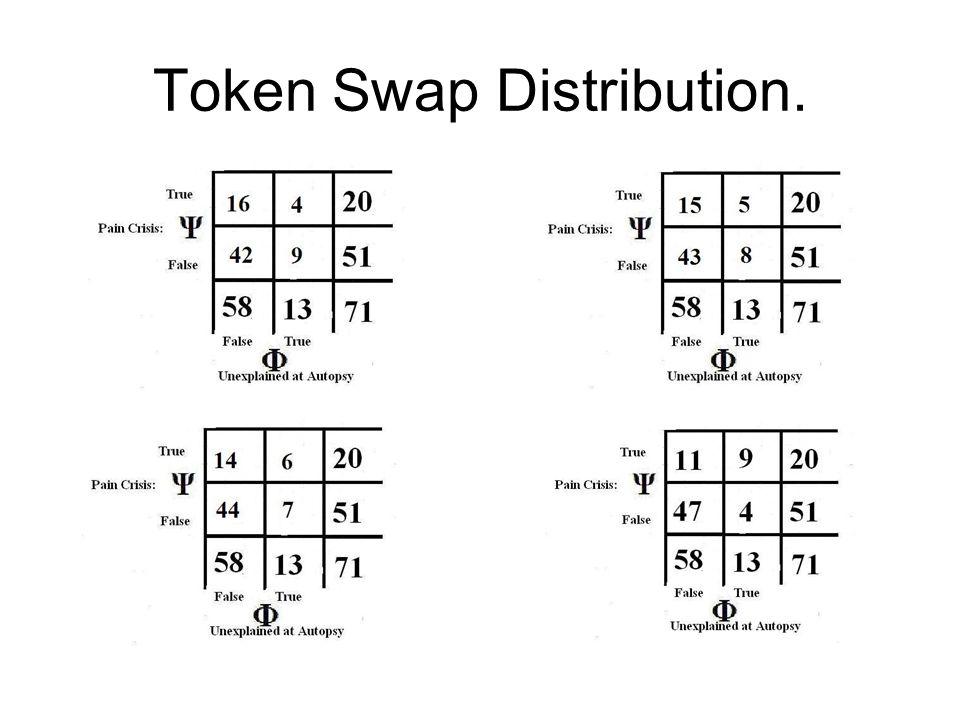 Token Swap Distribution.