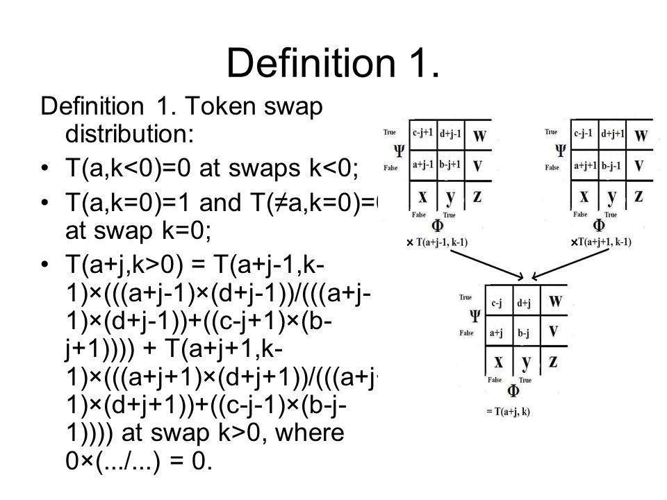 Definition 1. Definition 1. Token swap distribution: T(a,k<0)=0 at swaps k<0; T(a,k=0)=1 and T(≠a,k=0)=0 at swap k=0; T(a+j,k>0) = T(a+j-1,k- 1)×(((a+