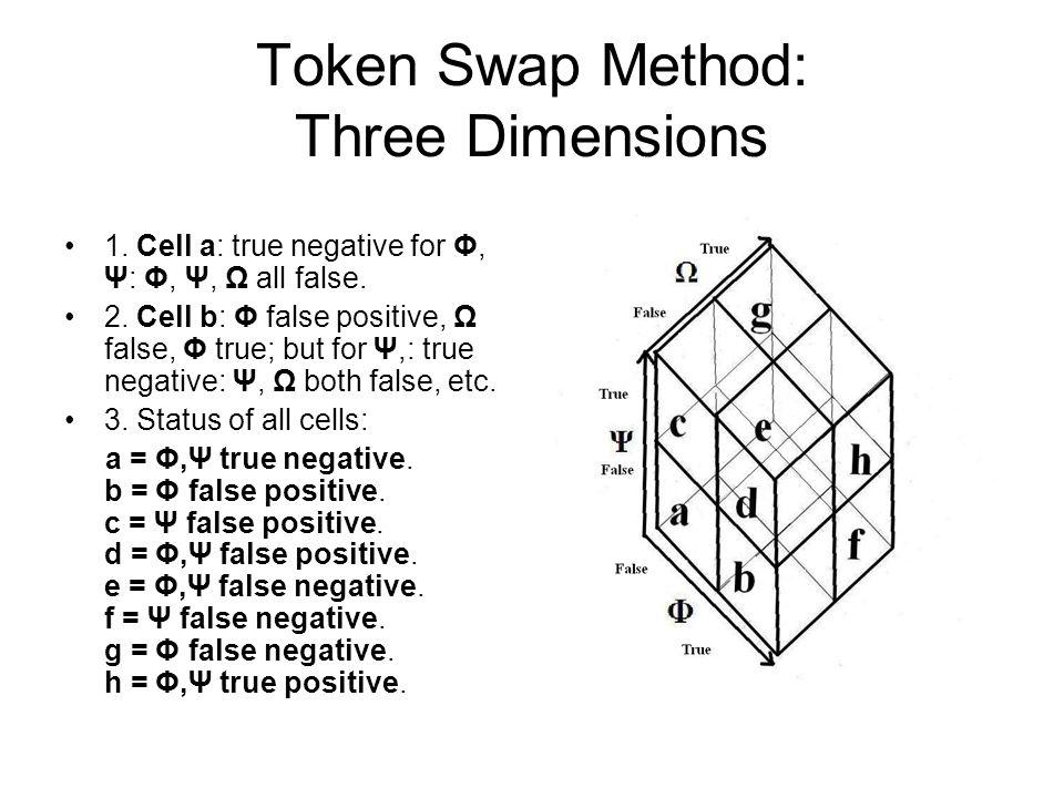 Token Swap Method: Three Dimensions 1. Cell a: true negative for Φ, Ψ: Φ, Ψ, Ω all false. 2. Cell b: Φ false positive, Ω false, Φ true; but for Ψ,: tr