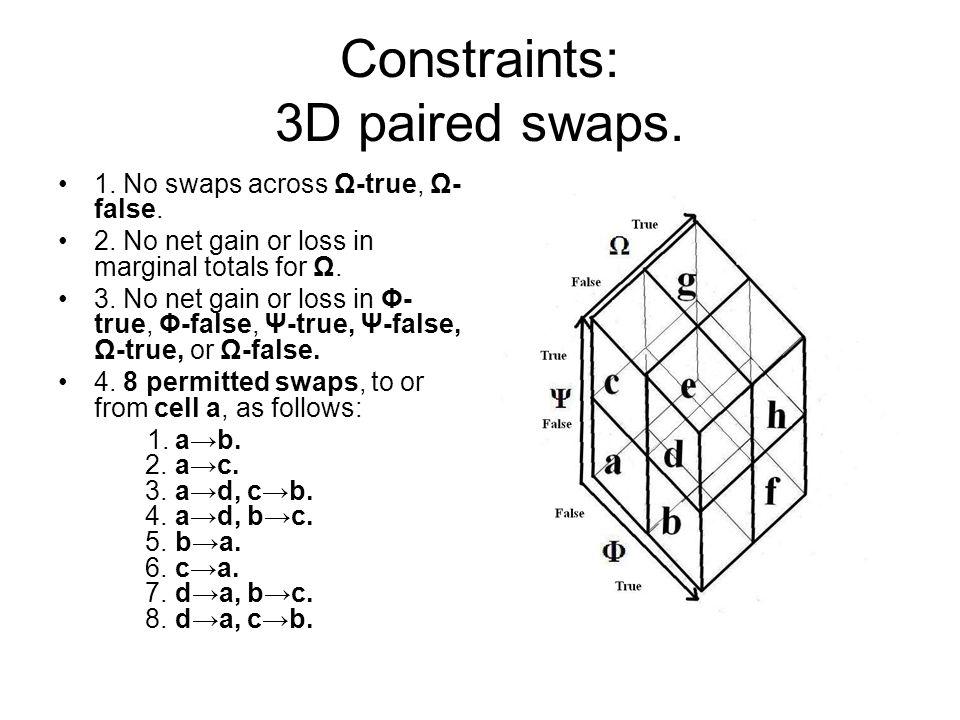 Constraints: 3D paired swaps. 1. No swaps across Ω-true, Ω- false. 2. No net gain or loss in marginal totals for Ω. 3. No net gain or loss in Φ- true,