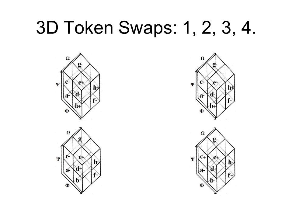 3D Token Swaps: 1, 2, 3, 4.