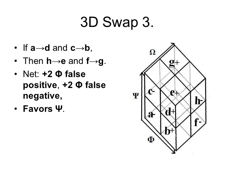 3D Swap 3. If a→d and c→b, Then h→e and f→g. Net: +2 Φ false positive, +2 Φ false negative, Favors Ψ.