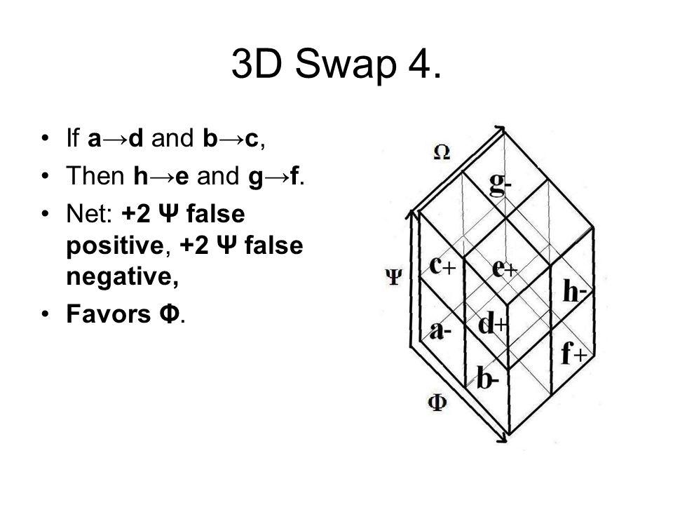 3D Swap 4. If a→d and b→c, Then h→e and g→f. Net: +2 Ψ false positive, +2 Ψ false negative, Favors Φ.
