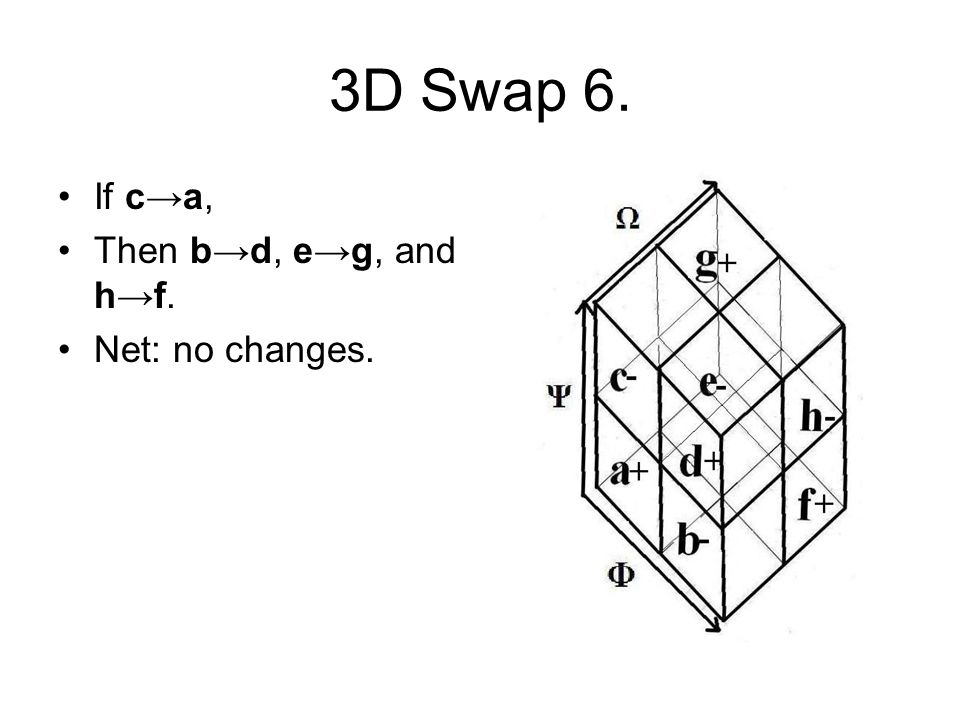 3D Swap 6. If c→a, Then b→d, e→g, and h→f. Net: no changes.