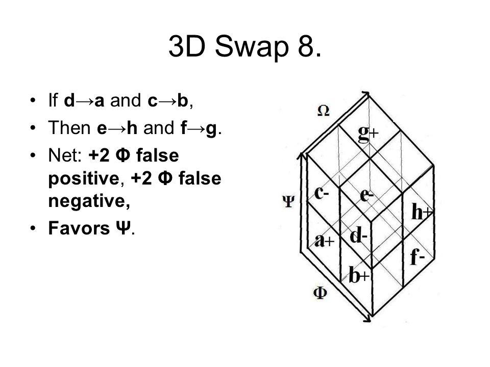 3D Swap 8. If d→a and c→b, Then e→h and f→g. Net: +2 Φ false positive, +2 Φ false negative, Favors Ψ.