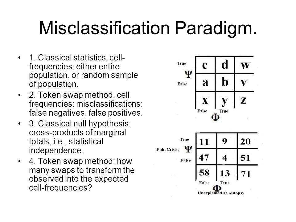 Misclassification Paradigm.1.