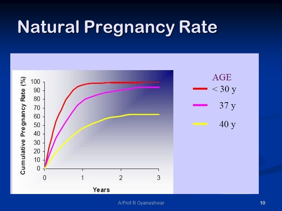 10A/Prof R Gyaneshwar Natural Pregnancy Rate