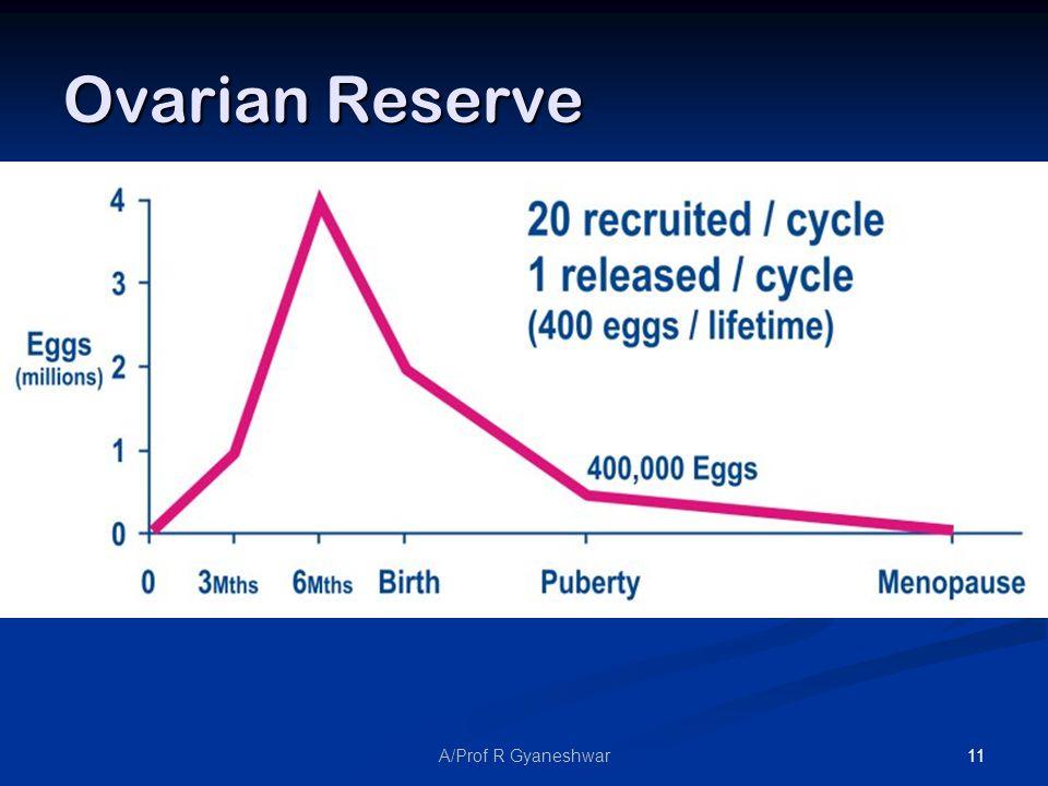 11A/Prof R Gyaneshwar Ovarian Reserve