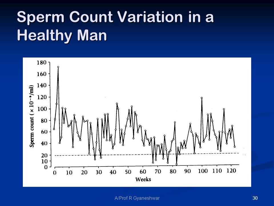 30A/Prof R Gyaneshwar Sperm Count Variation in a Healthy Man